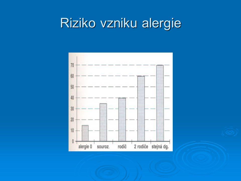 Riziko vzniku alergie