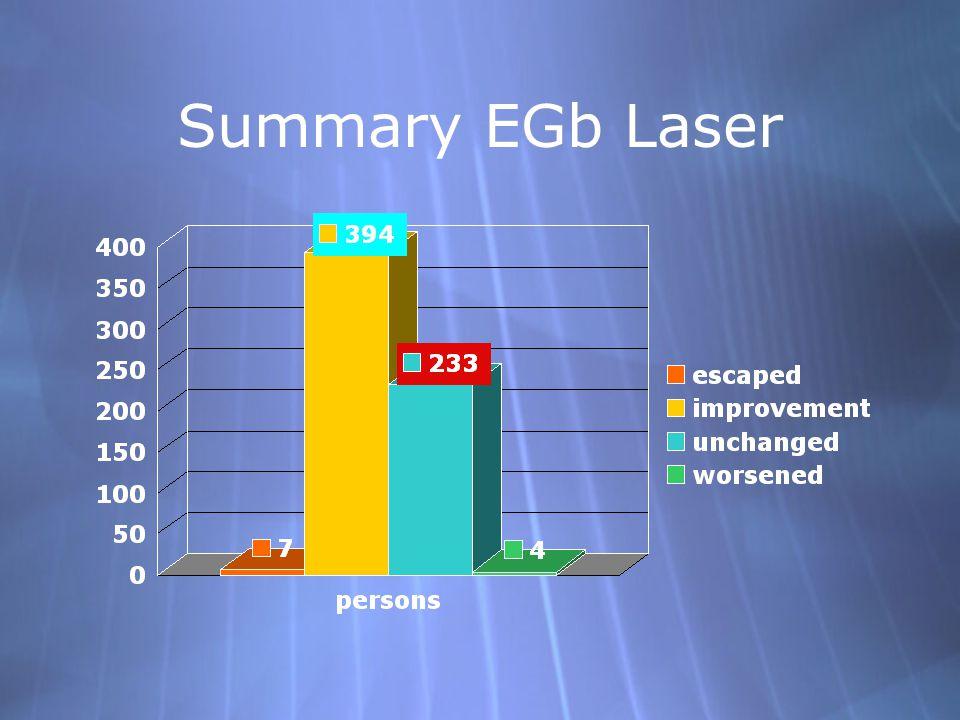 Summary EGb Laser