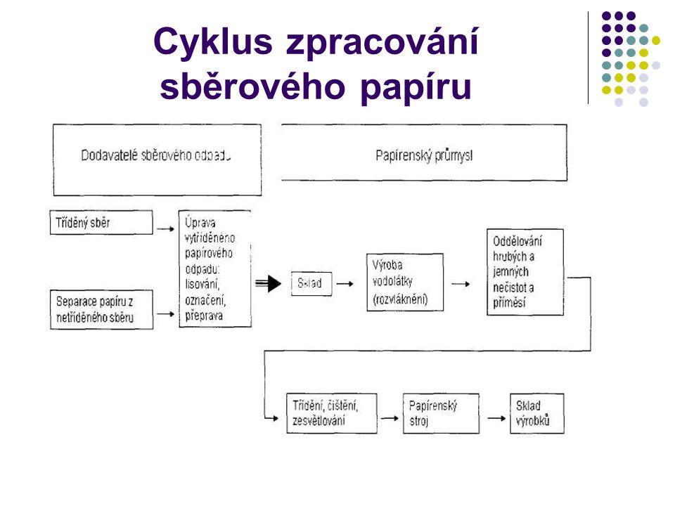 Cyklus zpracování sběrového papíru