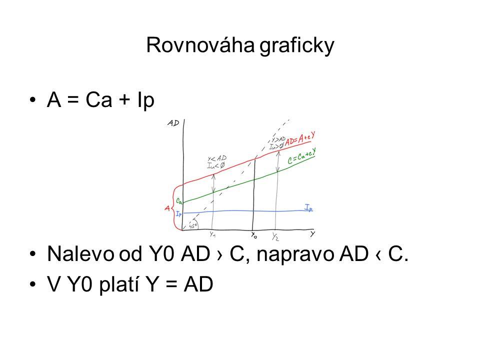 Rovnováha graficky A = Ca + Ip Nalevo od Y0 AD › C, napravo AD ‹ C. V Y0 platí Y = AD