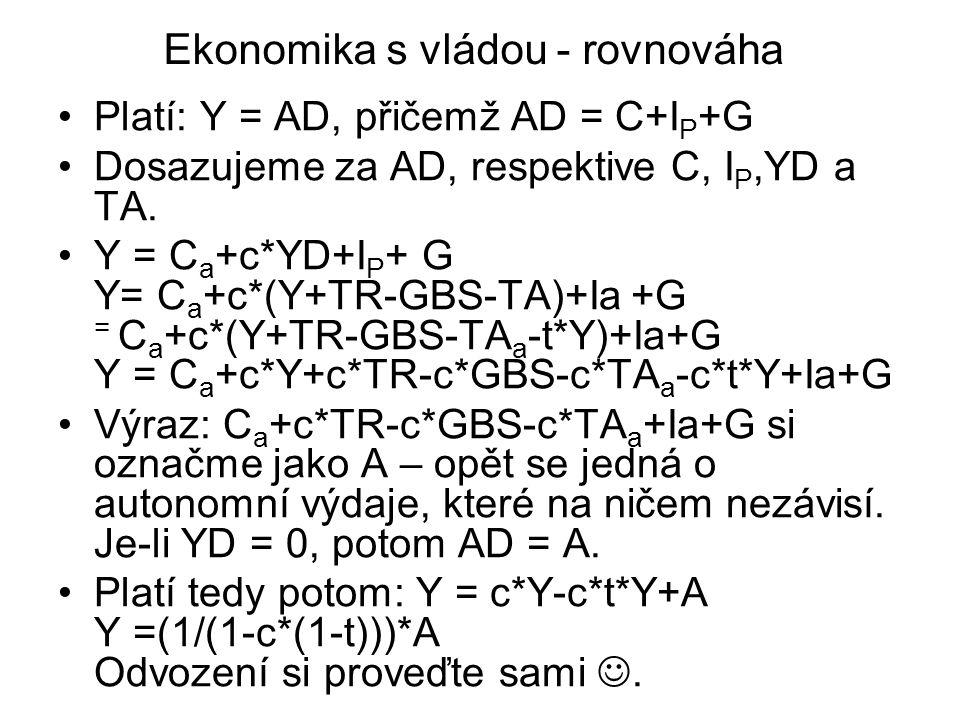 Ekonomika s vládou - rovnováha Platí: Y = AD, přičemž AD = C+I P +G Dosazujeme za AD, respektive C, I P,YD a TA.