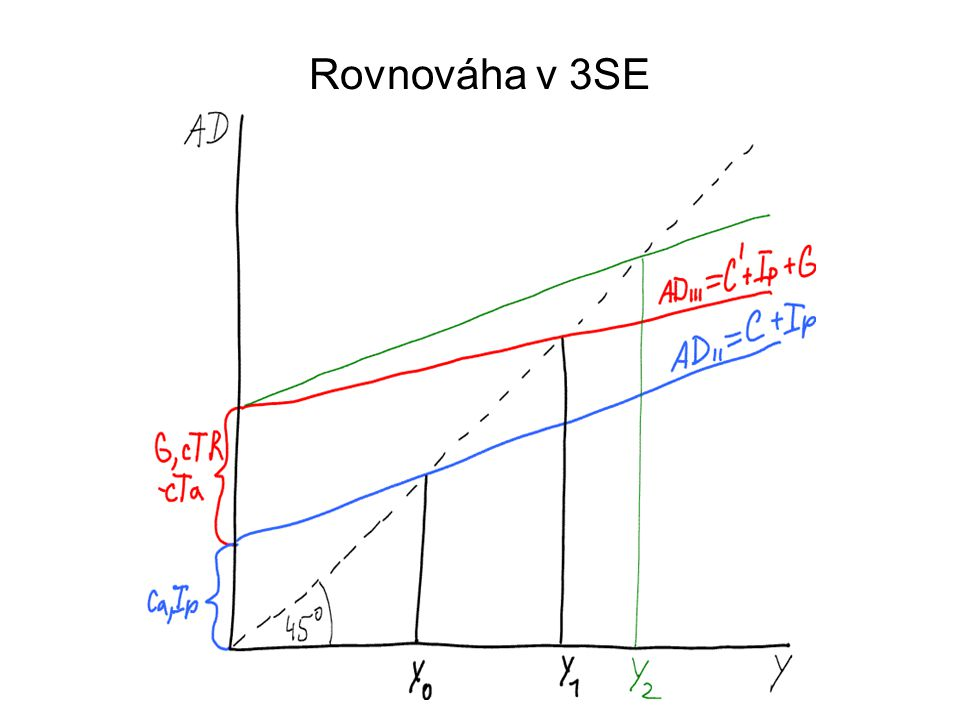 Rovnováha v 3SE
