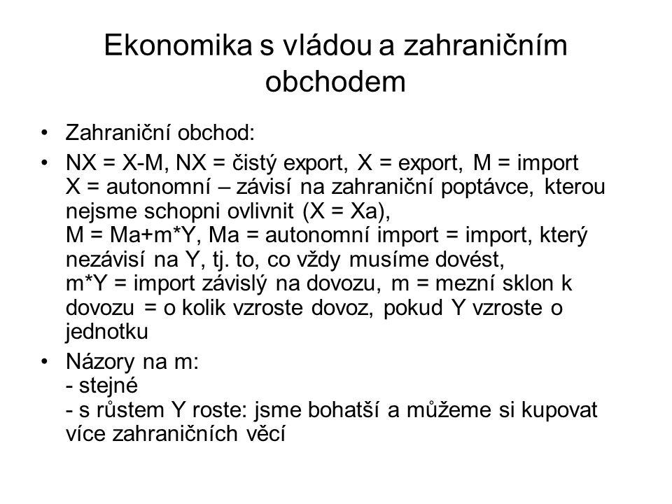 Ekonomika s vládou a zahraničním obchodem Zahraniční obchod: NX = X-M, NX = čistý export, X = export, M = import X = autonomní – závisí na zahraniční poptávce, kterou nejsme schopni ovlivnit (X = Xa), M = Ma+m*Y, Ma = autonomní import = import, který nezávisí na Y, tj.