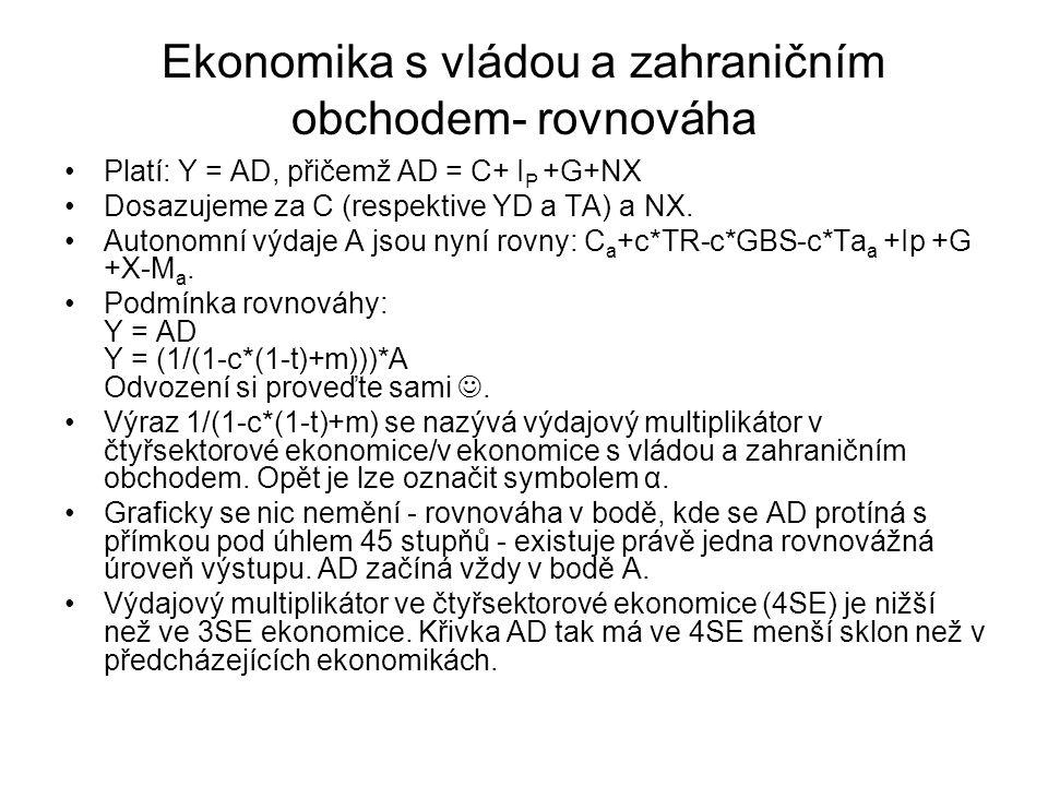 Ekonomika s vládou a zahraničním obchodem- rovnováha Platí: Y = AD, přičemž AD = C+ I P +G+NX Dosazujeme za C (respektive YD a TA) a NX.