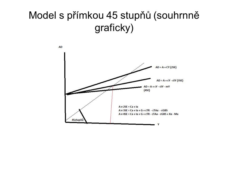 Model s přímkou 45 stupňů (souhrnně graficky)