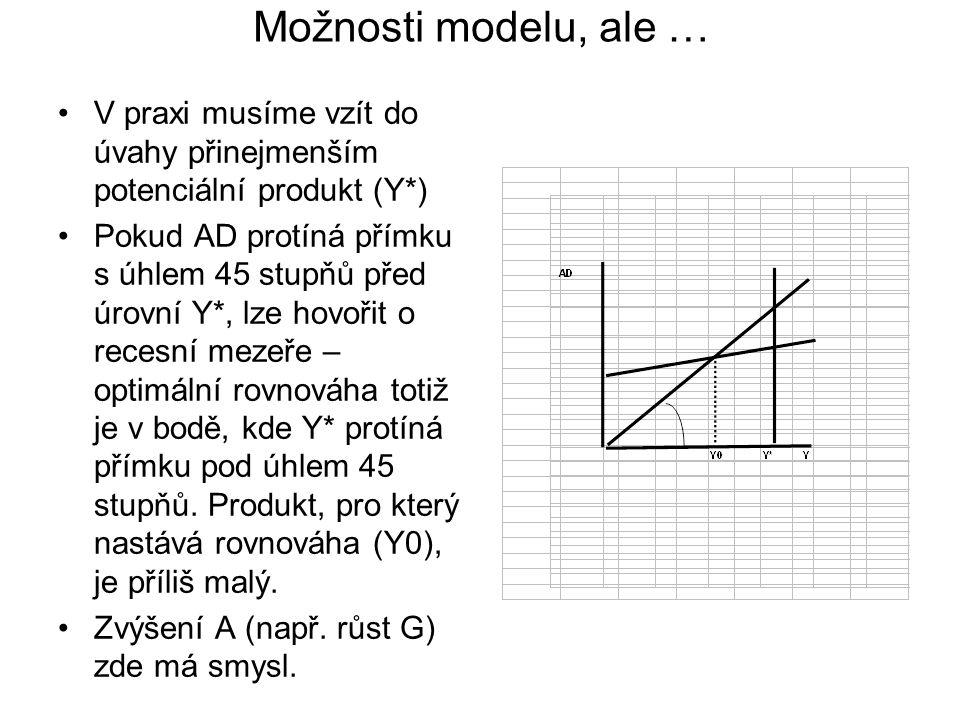 Možnosti modelu, ale … V praxi musíme vzít do úvahy přinejmenším potenciální produkt (Y*) Pokud AD protíná přímku s úhlem 45 stupňů před úrovní Y*, lze hovořit o recesní mezeře – optimální rovnováha totiž je v bodě, kde Y* protíná přímku pod úhlem 45 stupňů.