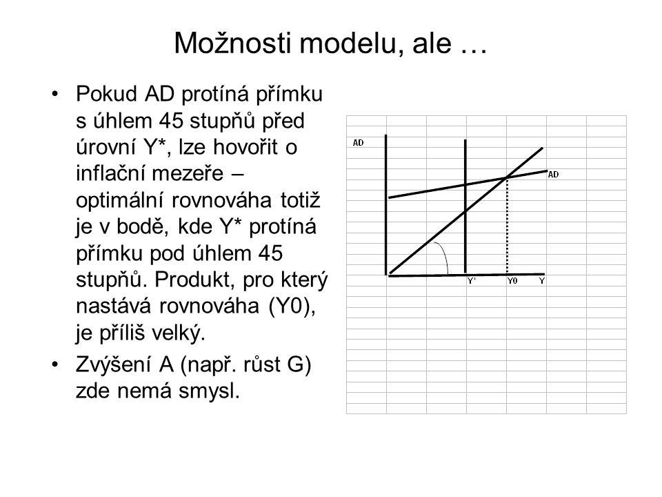Možnosti modelu, ale … Pokud AD protíná přímku s úhlem 45 stupňů před úrovní Y*, lze hovořit o inflační mezeře – optimální rovnováha totiž je v bodě, kde Y* protíná přímku pod úhlem 45 stupňů.