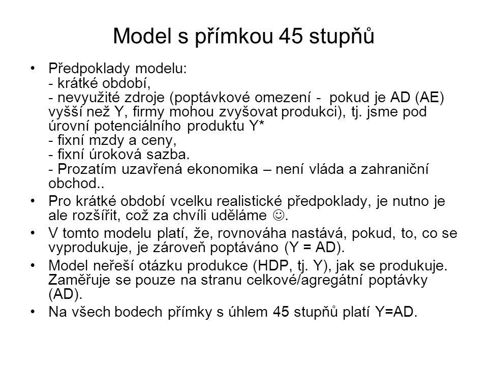 Model s přímkou 45 stupňů Předpoklady modelu: - krátké období, - nevyužité zdroje (poptávkové omezení - pokud je AD (AE) vyšší než Y, firmy mohou zvyšovat produkci), tj.