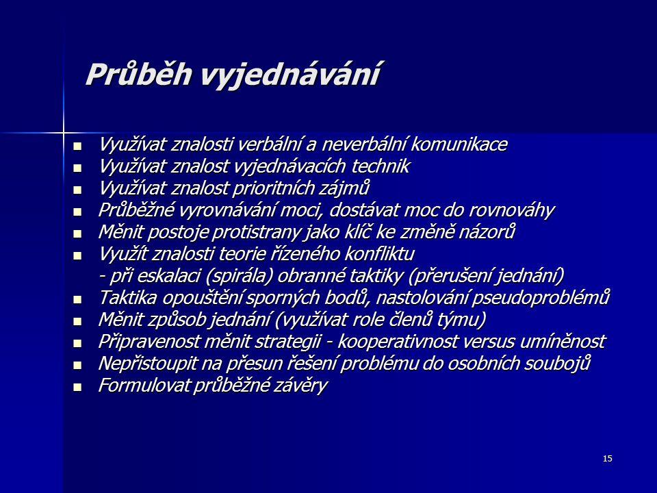 15 Průběh vyjednávání Využívat znalosti verbální a neverbální komunikace Využívat znalosti verbální a neverbální komunikace Využívat znalost vyjednávacích technik Využívat znalost vyjednávacích technik Využívat znalost prioritních zájmů Využívat znalost prioritních zájmů Průběžné vyrovnávání moci, dostávat moc do rovnováhy Průběžné vyrovnávání moci, dostávat moc do rovnováhy Měnit postoje protistrany jako klíč ke změně názorů Měnit postoje protistrany jako klíč ke změně názorů Využít znalosti teorie řízeného konfliktu Využít znalosti teorie řízeného konfliktu - při eskalaci (spirála) obranné taktiky (přerušení jednání) Taktika opouštění sporných bodů, nastolování pseudoproblémů Taktika opouštění sporných bodů, nastolování pseudoproblémů Měnit způsob jednání (využívat role členů týmu) Měnit způsob jednání (využívat role členů týmu) Připravenost měnit strategii - kooperativnost versus umíněnost Připravenost měnit strategii - kooperativnost versus umíněnost Nepřistoupit na přesun řešení problému do osobních soubojů Nepřistoupit na přesun řešení problému do osobních soubojů Formulovat průběžné závěry Formulovat průběžné závěry