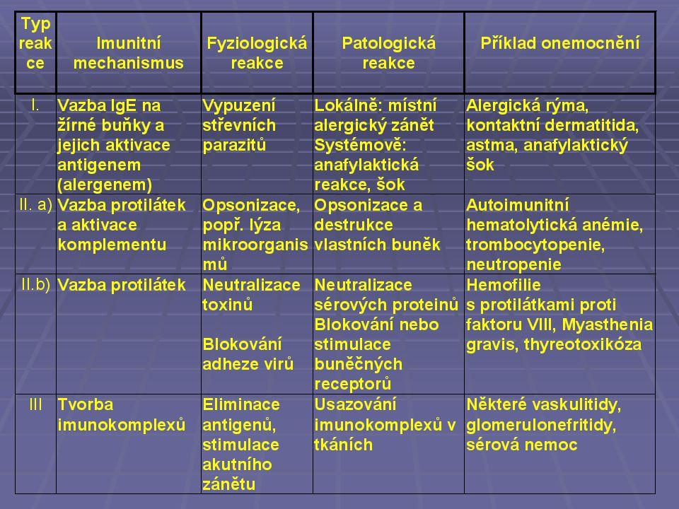 Faktory ovlivňující vznik autoimunitních chorob Vnitřní  genotyp / HLA  geneticky podmíněné ID (IgA, CID, CVID, WA, C1,2,4), geny kódující cytokiny, geny pro apoptózu  hormony Zevní spouštěcí faktory  infekce  UV  léky  jiné chemikálie (včetně potravy)  stresové faktory- neuroendokrinní osa