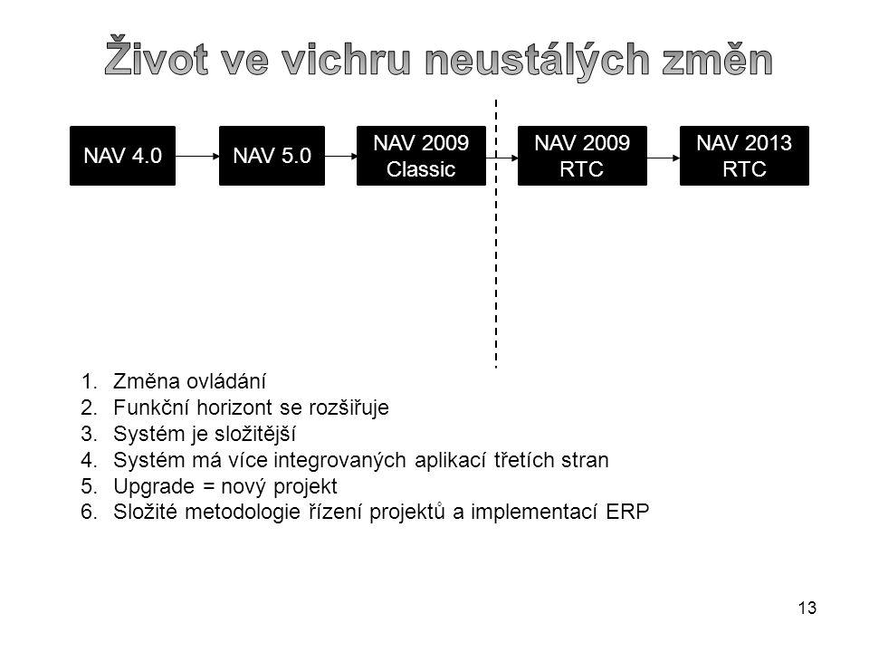 13 NAV 4.0NAV 5.0 NAV 2009 Classic NAV 2009 RTC NAV 2013 RTC 1.Změna ovládání 2.Funkční horizont se rozšiřuje 3.Systém je složitější 4.Systém má více integrovaných aplikací třetích stran 5.Upgrade = nový projekt 6.Složité metodologie řízení projektů a implementací ERP