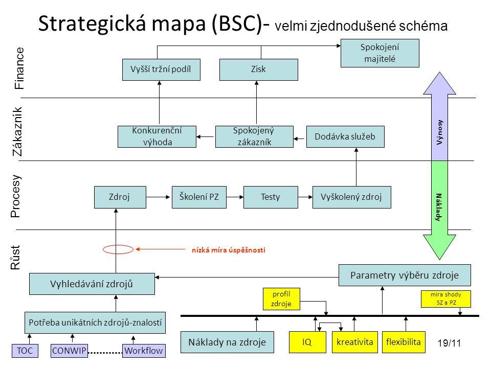 Strategická mapa (BSC)- velmi zjednodušené schéma Potřeba unikátních zdrojů-znalostí Vyhledávání zdrojů Náklady na zdroje Parametry výběru zdroje IQkreativitaflexibilita míra shody SZ a PZ ZdrojŠkolení PZTestyVyškolený zdroj nízká míra úspěšnosti Růst Procesy Zákazník Finance Dodávka služeb Spokojený zákazník Konkurenční výhoda Vyšší tržní podílZisk Spokojení majitelé profil zdroje TOC CONWIP Workflow Náklady Výnosy 19/11