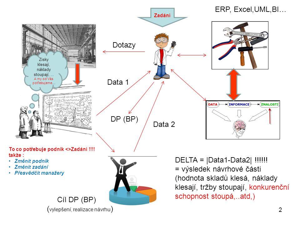 2 Zisky klesají, náklady stoupají, … A my od Vás potřebujeme… Dotazy Data 1 ERP, Excel,UML,BI… Data 2 Cíl DP (BP) ( vylepšení, realizace návrhu ) DELTA = |Data1-Data2| !!!!!.