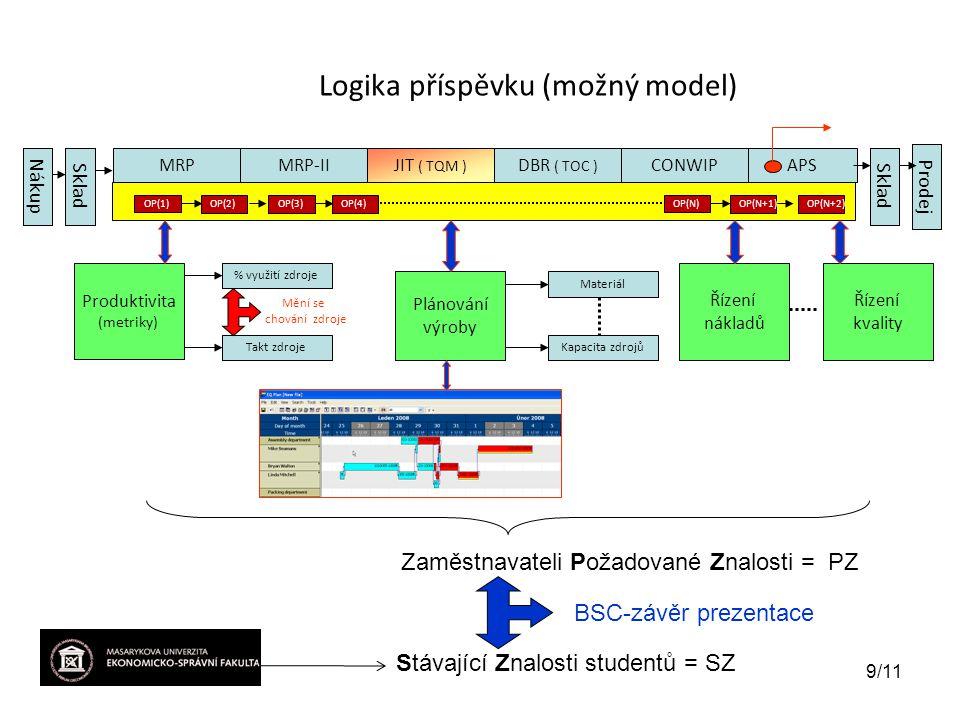 Logika příspěvku (možný model) MRPMRP-IIJIT ( TQM ) DBR ( TOC ) CONWIPAPS OP(1) Produktivita (metriky) % využití zdroje Takt zdroje Plánování výroby Řízení nákladů Materiál Kapacita zdrojů NákupSklad Prodej Zaměstnavateli Požadované Znalosti = PZ Stávající Znalosti studentů = SZ BSC-závěr prezentace OP(2)OP(3)OP(4) OP(N) OP(N+1)OP(N+2) Mění se chování zdroje 9/11 Řízení kvality