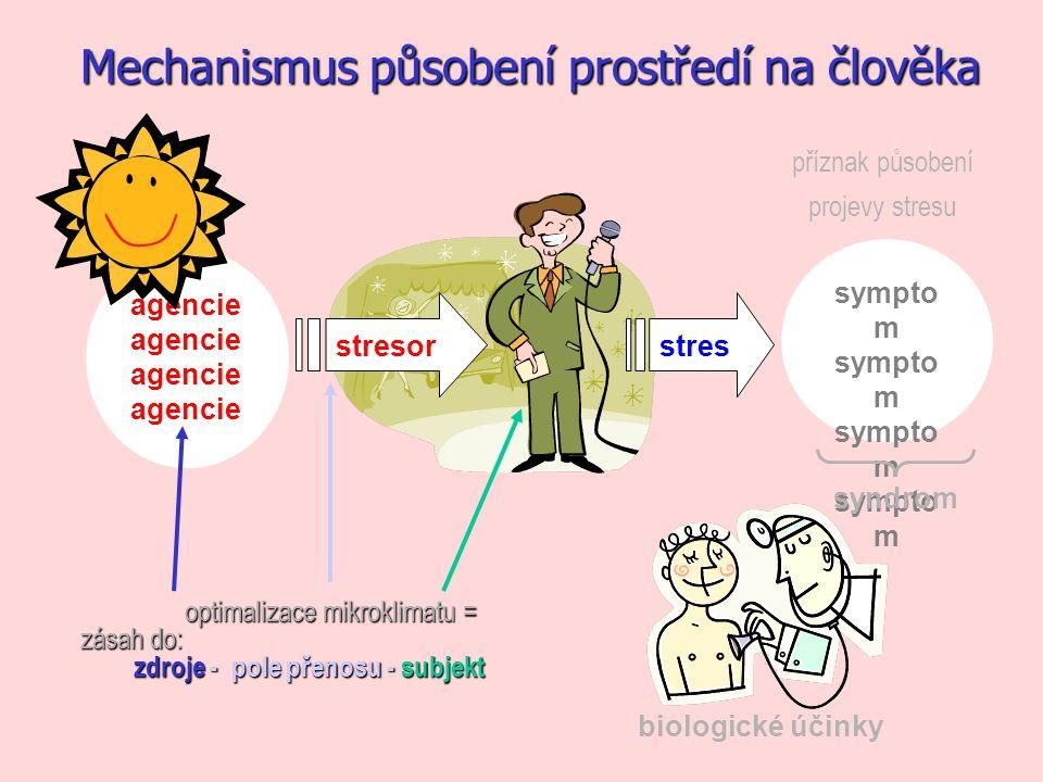 sympto m syndrom biologické účinky agencie stresorstres příznak působení projevy stresu Mechanismus působení prostředí na člověka optimalizace mikrokl