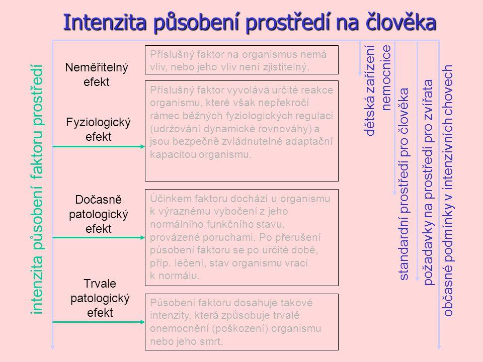 Neměřitelný efekt Příslušný faktor na organismus nemá vliv, nebo jeho vliv není zjistitelný.