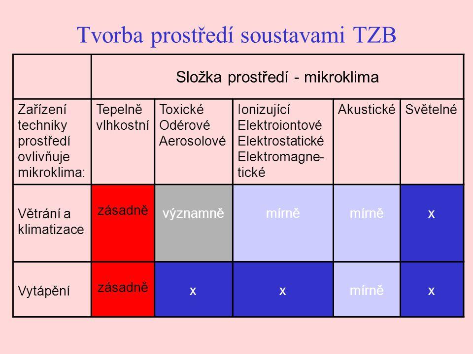 Tvorba prostředí soustavami TZB Složka prostředí - mikroklima Zařízení techniky prostředí ovlivňuje mikroklima: Tepelně vlhkostní Toxické Odérové Aerosolové Ionizující Elektroiontové Elektrostatické Elektromagne- tické AkustickéSvětelné Větrání a klimatizace zásadně významněmírně x Vytápění zásadně xxmírněx