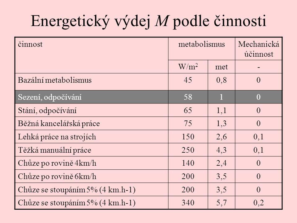 činnostmetabolismusMechanická účinnost W/m 2 met- Bazální metabolismus450,80 Sezení, odpočívání5810 Stání, odpočívání651,10 Běžná kancelářská práce751,30 Lehká práce na strojích1502,60,1 Těžká manuální práce2504,30,1 Chůze po rovině 4km/h1402,40 Chůze po rovině 6km/h2003,50 Chůze se stoupáním 5% (4 km.h-1)2003,50 Chůze se stoupáním 5% (4 km.h-1)3405,70,2 Energetický výdej M podle činnosti