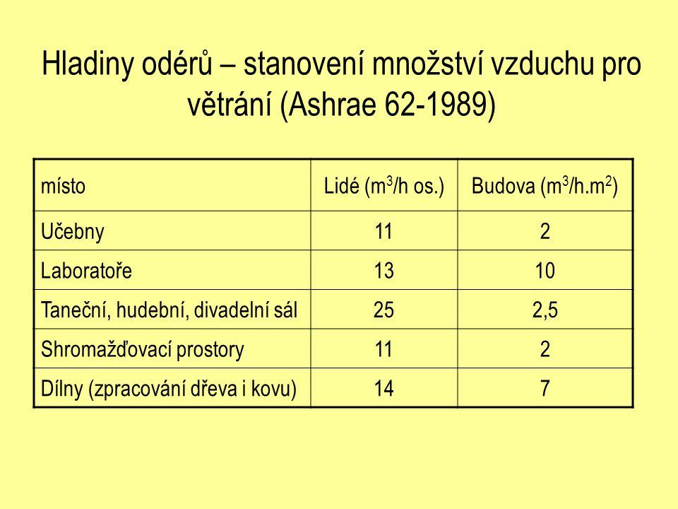Hladiny odérů – stanovení množství vzduchu pro větrání (Ashrae 62-1989) místoLidé (m 3 /h os.)Budova (m 3 /h.m 2 ) Učebny112 Laboratoře1310 Taneční, h