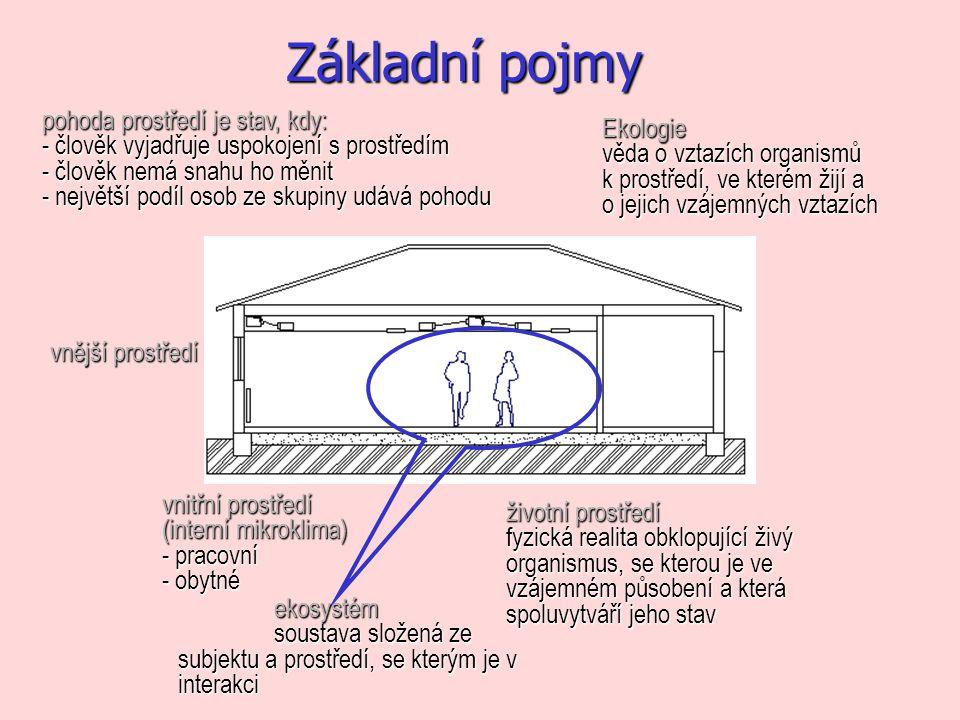 Denní průběh sluneční radiace Záznam ČHMÚ 25.9.2005