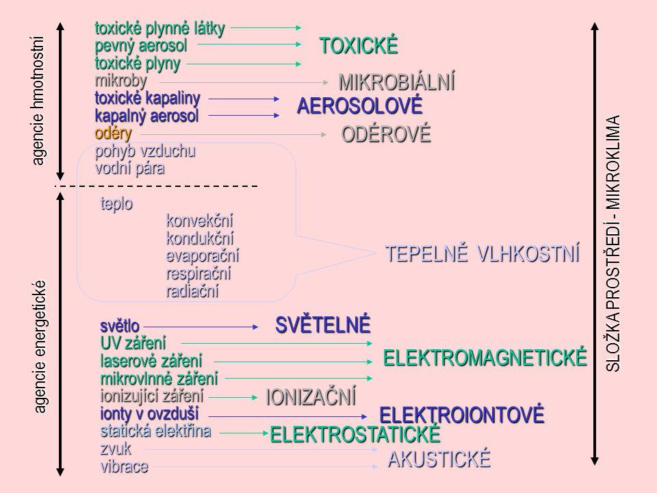 toxické plynné látky pevný aerosol toxické plyny mikroby toxické kapaliny kapalný aerosol odéry pohyb vzduchu vodní pára agencie hmotnostní teplokonvekčníkondukčníevaporačnírespiračníradiačnísvětlo UV záření laserové záření mikrovlnné záření ionizující záření ionty v ovzduší statická elektřina zvukvibrace TOXICKÉ MIKROBIÁLNÍ AEROSOLOVÉ ODÉROVÉ TEPELNĚ VLHKOSTNÍ SVĚTELNÉ ELEKTROMAGNETICKÉ IONIZAČNÍ ELEKTROIONTOVÉ ELEKTROSTATICKÉ AKUSTICKÉ agencie energetické SLOŽKA PROSTŘEDÍ - MIKROKLIMA