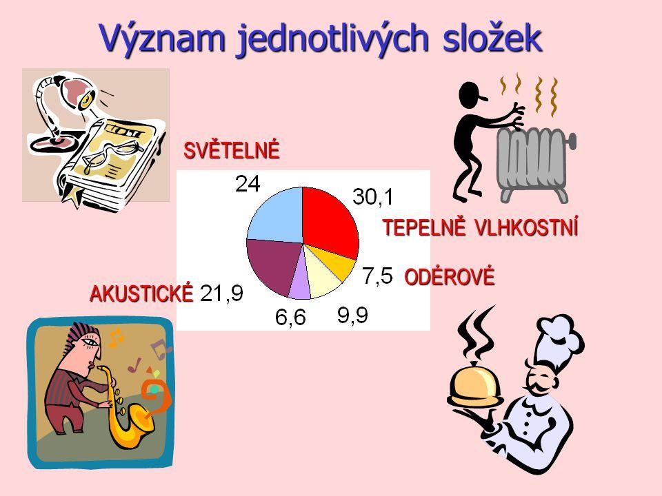 Vyhláška č.410/2005 Sb.