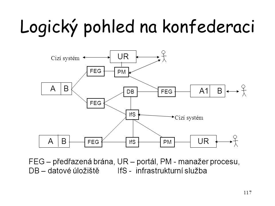 117 Logický pohled na konfederaci A B A1 B UR A B PM FEG IfS UR PM DBFEG Cizí systém FEG – předřazená brána, UR – portál, PM - manažer procesu, DB – datové úložiště IfS - infrastrukturní služba