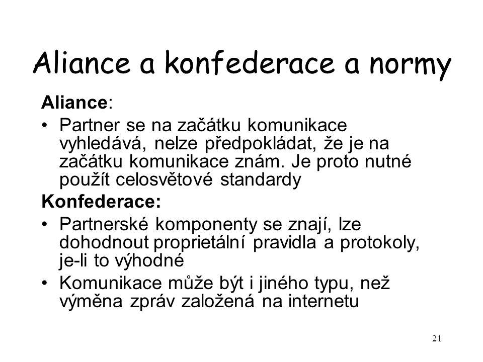 21 Aliance a konfederace a normy Aliance: Partner se na začátku komunikace vyhledává, nelze předpokládat, že je na začátku komunikace znám.