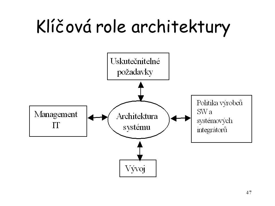 47 Klíčová role architektury