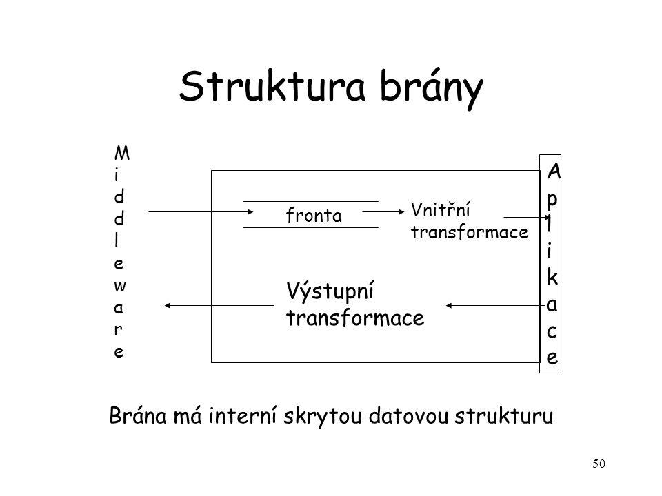 50 Struktura brány fronta Vnitřní transformace AplikaceAplikace Výstupní transformace Brána má interní skrytou datovou strukturu MiddlewareMiddleware