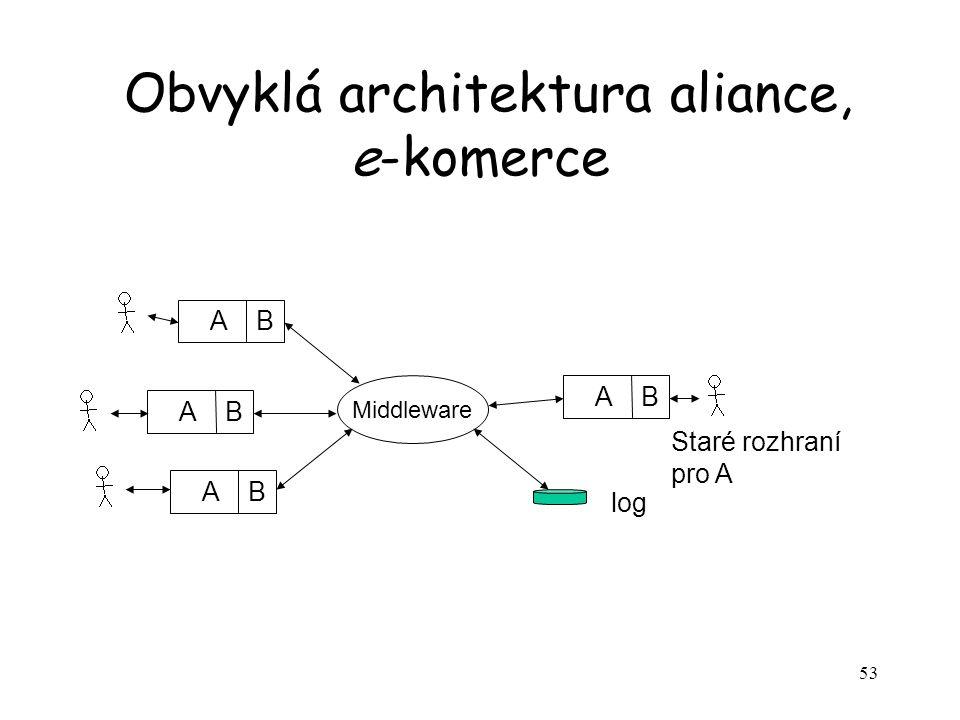 53 Obvyklá architektura aliance, e-komerce A B Middleware Staré rozhraní pro A log