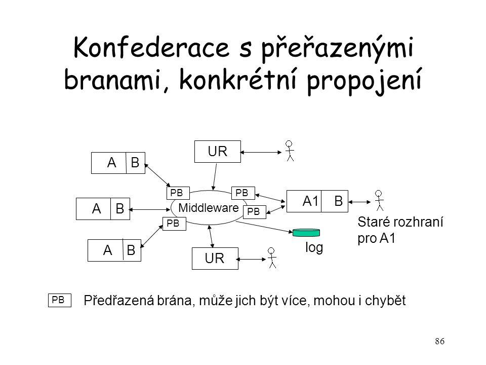 86 Konfederace s přeřazenými branami, konkrétní propojení A B A1 B Middleware Staré rozhraní pro A1 log UR PB Předřazená brána, může jich být více, mohou i chybět