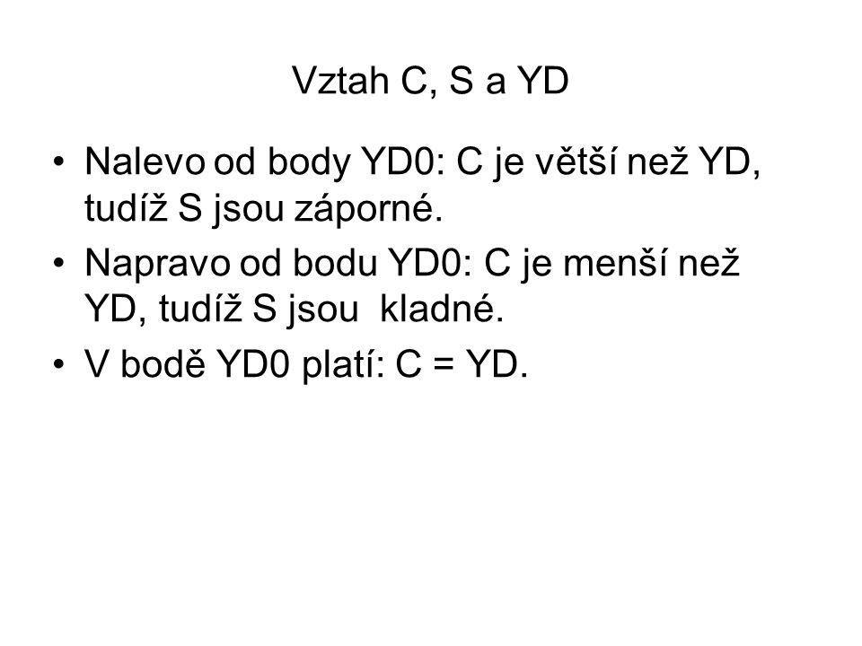 Vztah C, S a YD Nalevo od body YD0: C je větší než YD, tudíž S jsou záporné. Napravo od bodu YD0: C je menší než YD, tudíž S jsou kladné. V bodě YD0 p