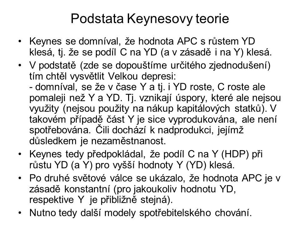 Podstata Keynesovy teorie Keynes se domníval, že hodnota APC s růstem YD klesá, tj. že se podíl C na YD (a v zásadě i na Y) klesá. V podstatě (zde se