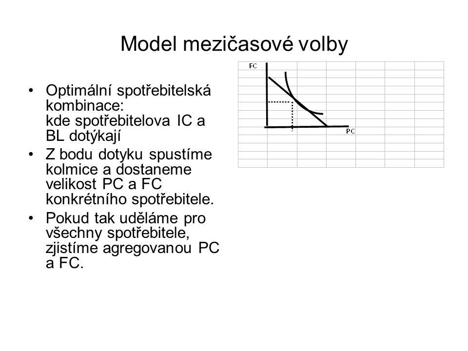 Model mezičasové volby Optimální spotřebitelská kombinace: kde spotřebitelova IC a BL dotýkají Z bodu dotyku spustíme kolmice a dostaneme velikost PC