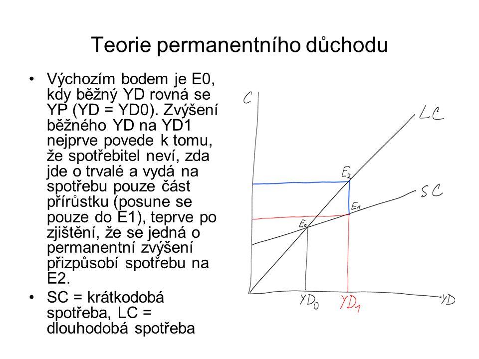 Teorie permanentního důchodu Výchozím bodem je E0, kdy běžný YD rovná se YP (YD = YD0). Zvýšení běžného YD na YD1 nejprve povede k tomu, že spotřebite