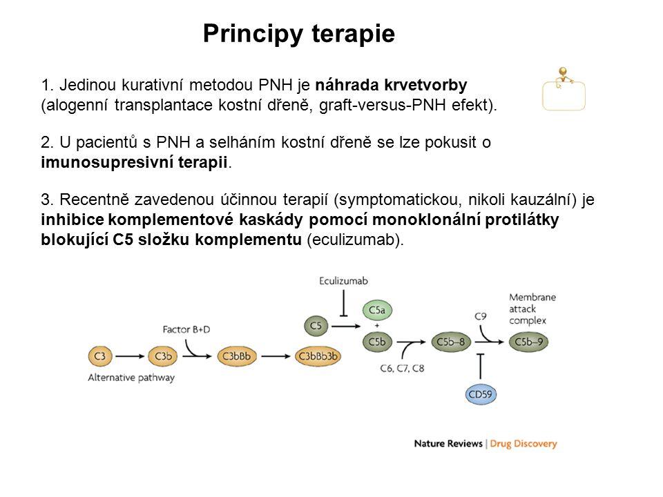Principy terapie 1. Jedinou kurativní metodou PNH je náhrada krvetvorby (alogenní transplantace kostní dřeně, graft-versus-PNH efekt). 3. Recentně zav