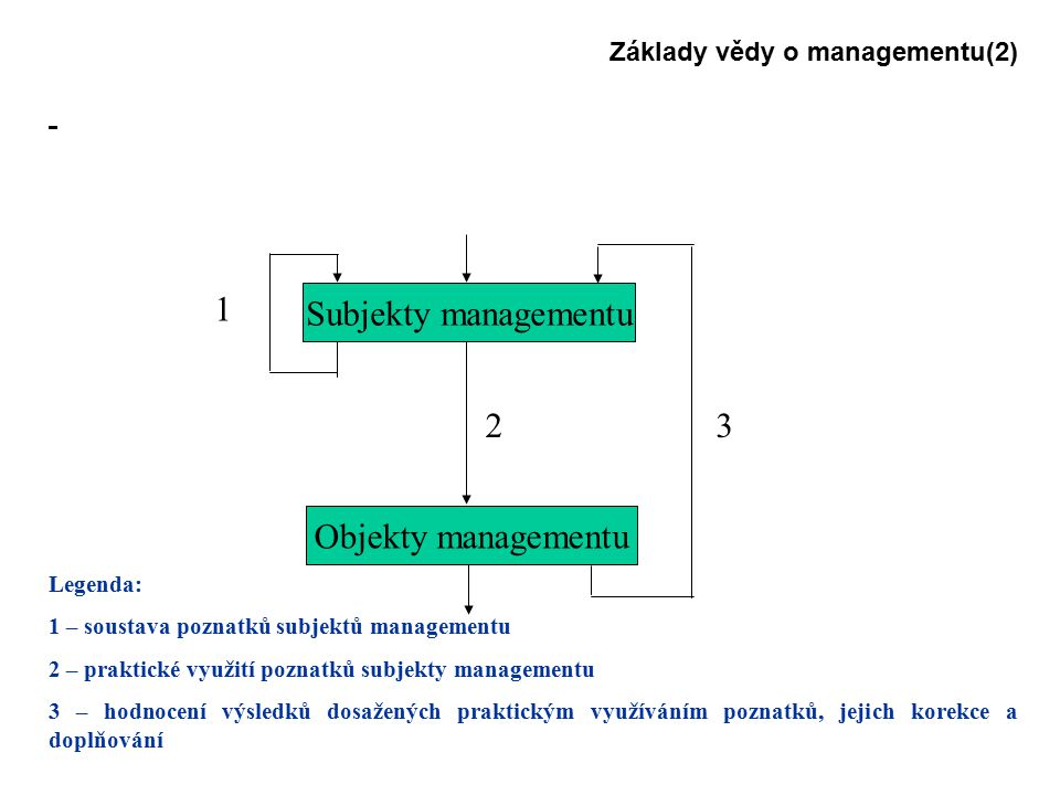 Základy vědy o managementu(2) Legenda: 1 – soustava poznatků subjektů managementu 2 – praktické využití poznatků subjekty managementu 3 – hodnocení výsledků dosažených praktickým využíváním poznatků, jejich korekce a doplňování Subjekty managementu Objekty managementu 1 23