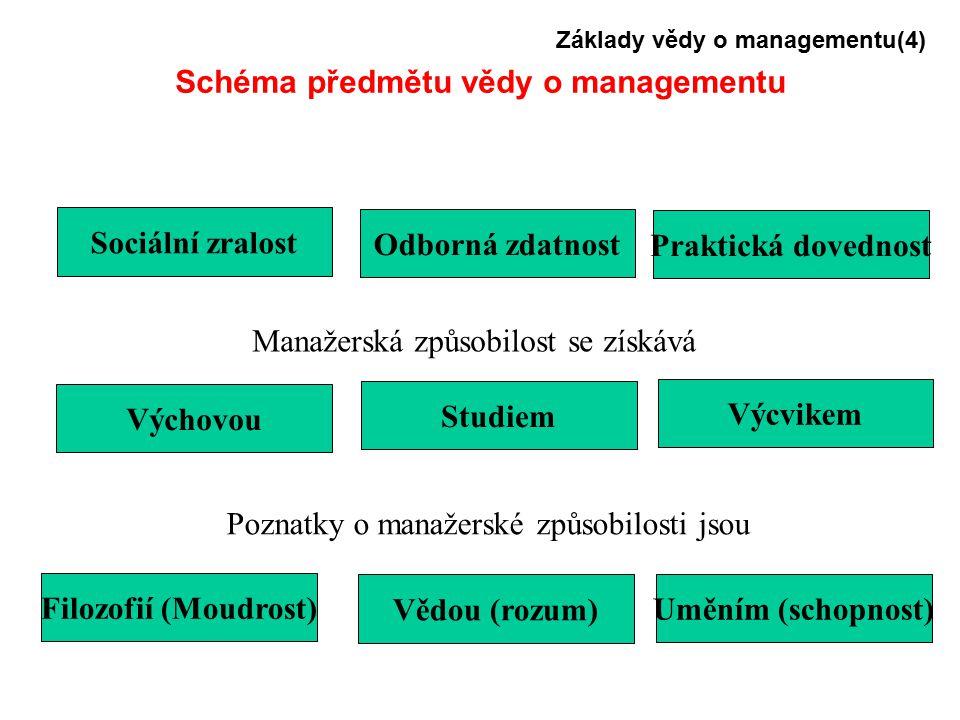 Základy vědy o managementu(4) Schéma předmětu vědy o managementu Odborná zdatnost Studiem Vědou (rozum) Praktická dovednost Výcvikem Uměním (schopnost) Sociální zralost Výchovou Filozofií (Moudrost) Manažerská způsobilost se získává Poznatky o manažerské způsobilosti jsou