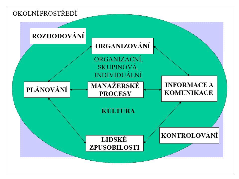 MANAŽERSKÉ PROCESY KONTROLOVÁNÍ ORGANIZOVÁNÍ INFORMACE A KOMUNIKACE LIDSKÉ ZPUSOBILOSTI PLÁNOVÁNÍ ROZHODOVÁNÍ ORGANIZAČNÍ, SKUPINOVÁ, INDIVIDUÁLNÍ KULTURA OKOLNÍ PROSTŘEDÍ