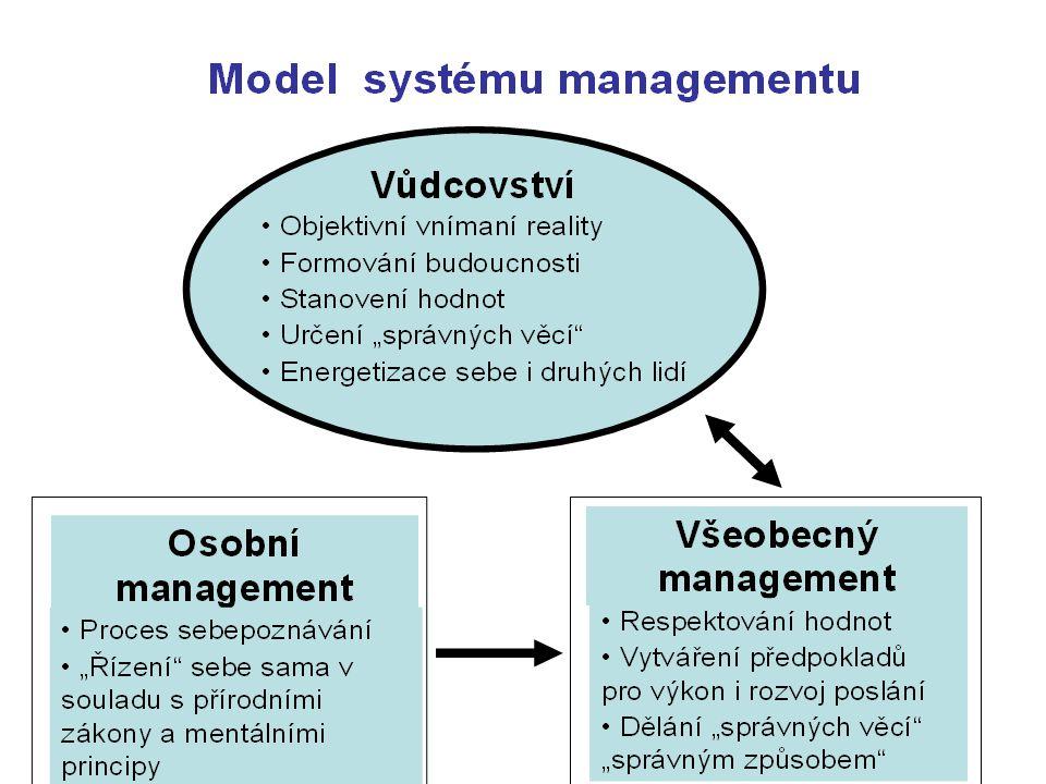 Model působnosti managementu v rámci produkční funkce Transformační proces Lidský kapitál Kapitál Přírodní zdroje Informace a znalosti Produkt pro sebe Zboží Služby Informace a znalosti Management Obecné a oborové okolní prostředí
