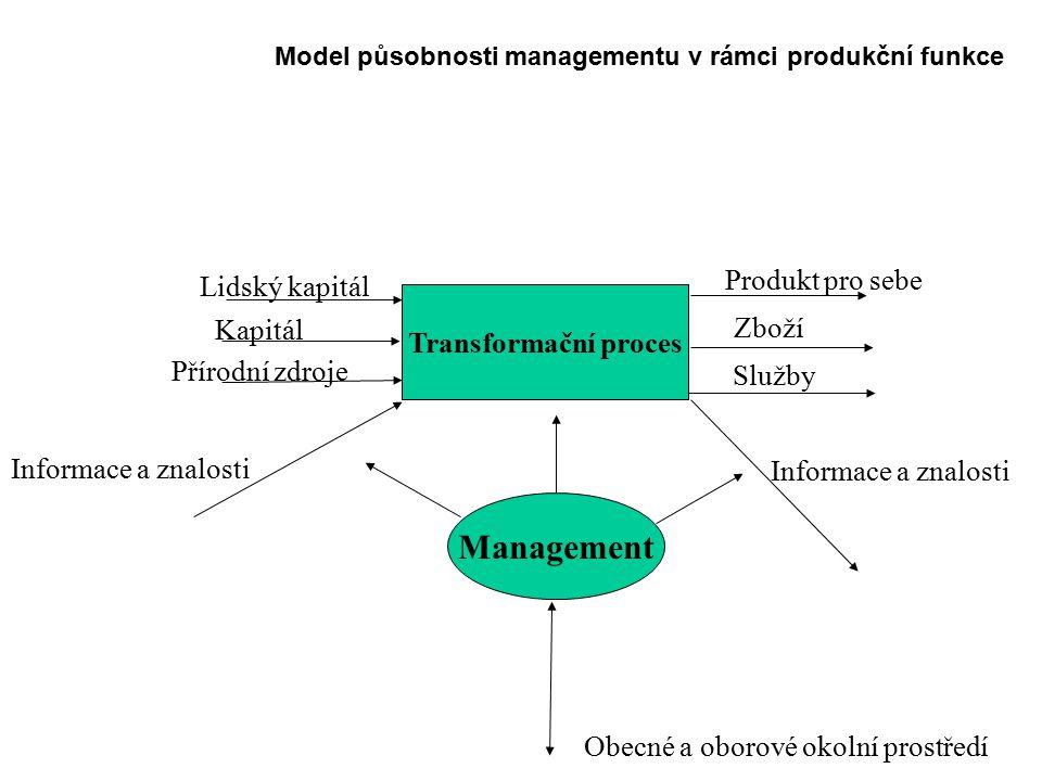 Obecný cíl, způsob, zásady managementu Vytváření nadhodnoty Předpoklad - management OJ by měl vytvořit prostředí:  spolupracovníci dosahují cílů při přiměřené spotřebě času, nákladů a vynakládaného úsilí Nyní se od M.
