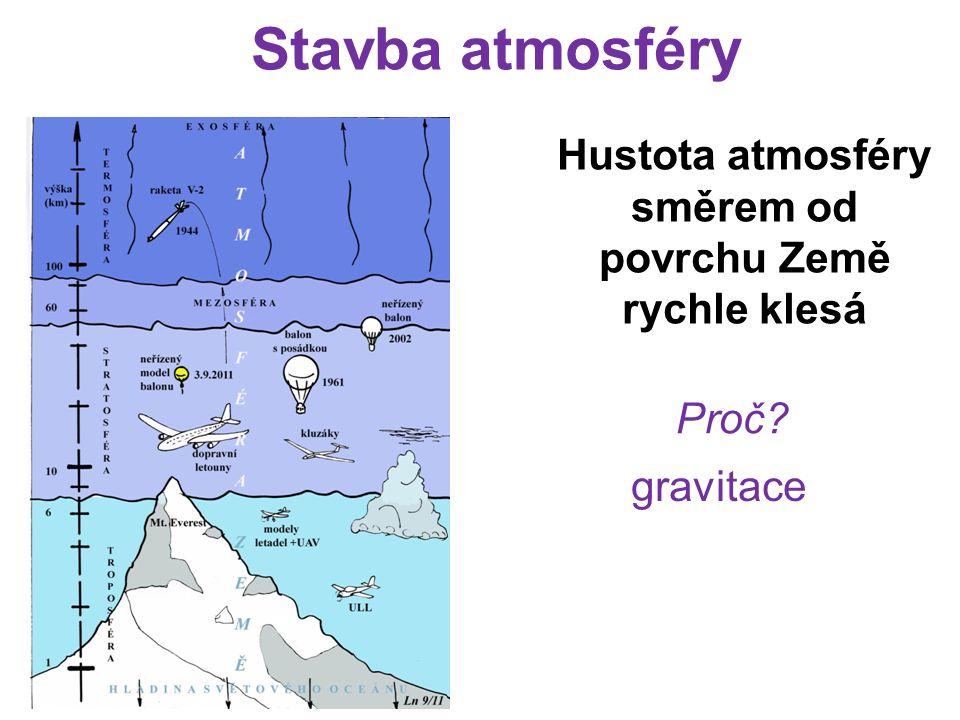 Stavba atmosféry Hustota atmosféry směrem od povrchu Země rychle klesá Proč? gravitace
