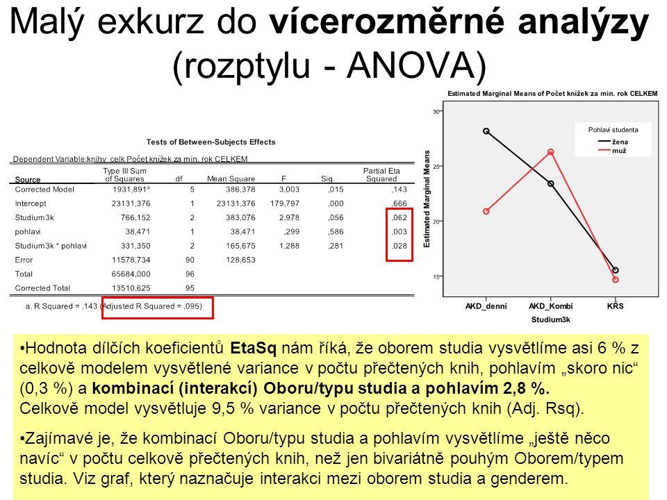 V SPSS: Zadání vícerozměrné analýzy rozptylu ANOVA (v GLM) UNIANOVA knihy_celk BY Studium3k pohlavi /METHOD = SSTYPE(3) /INTERCEPT = INCLUDE /PLOT = PROFILE( Studium3k*pohlavi ) /PRINT = DESCRIPTIVE ETASQ /CRITERIA = ALPHA(.05) /DESIGN = Studium3k pohlavi Studium3k*pohlavi.