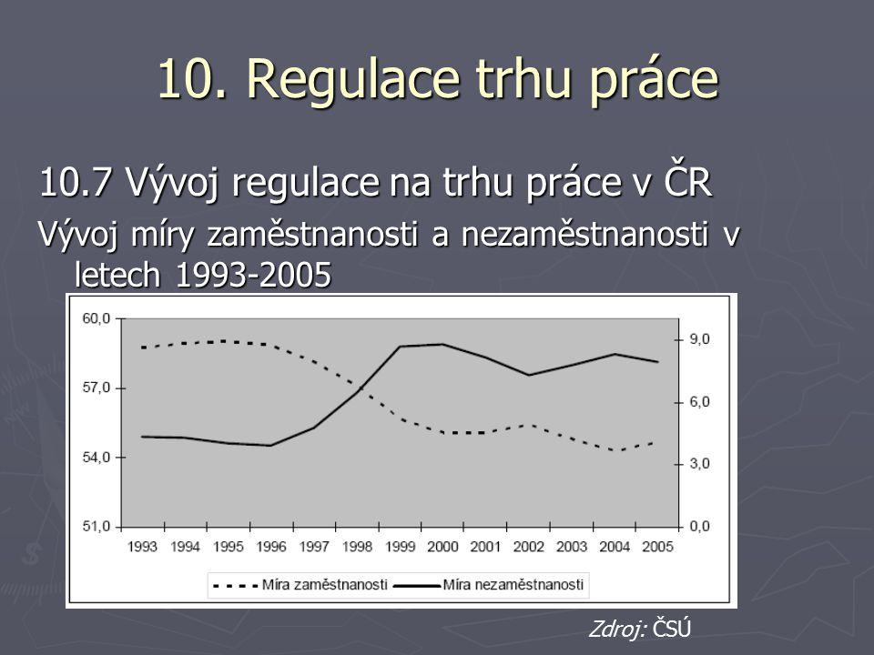 10. Regulace trhu práce 10.7 Vývoj regulace na trhu práce v ČR Vývoj míry zaměstnanosti a nezaměstnanosti v letech 1993-2005 Zdroj: ČSÚ