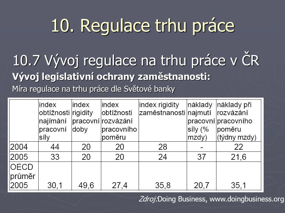 10. Regulace trhu práce 10.7 Vývoj regulace na trhu práce v ČR Vývoj legislativní ochrany zaměstnanosti: Míra regulace na trhu práce dle Světové banky