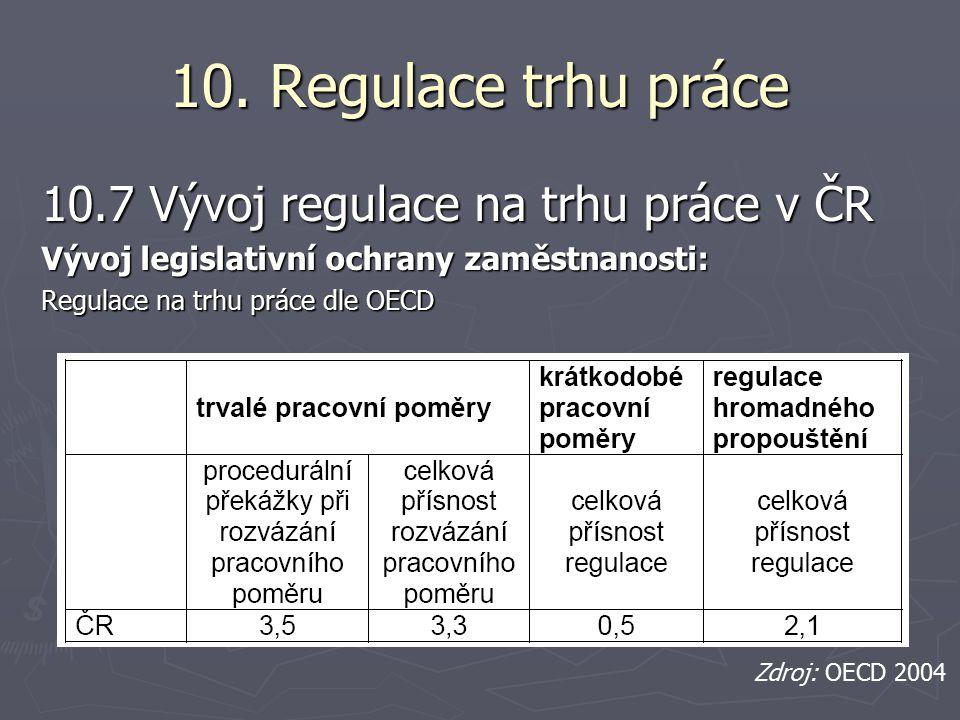 10. Regulace trhu práce 10.7 Vývoj regulace na trhu práce v ČR Vývoj legislativní ochrany zaměstnanosti: Regulace na trhu práce dle OECD Zdroj: OECD 2