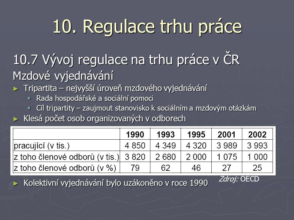 10. Regulace trhu práce 10.7 Vývoj regulace na trhu práce v ČR Mzdové vyjednávání ► Tripartita – nejvyšší úroveň mzdového vyjednávání  Rada hospodářs