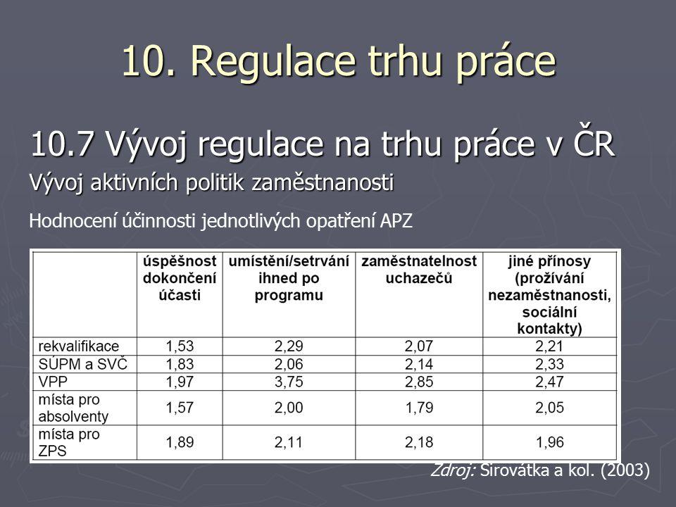 10. Regulace trhu práce 10.7 Vývoj regulace na trhu práce v ČR Vývoj aktivních politik zaměstnanosti Hodnocení účinnosti jednotlivých opatření APZ Zdr