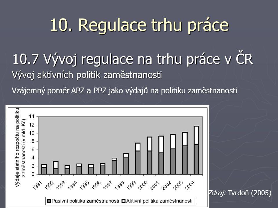 10. Regulace trhu práce 10.7 Vývoj regulace na trhu práce v ČR Vývoj aktivních politik zaměstnanosti Vzájemný poměr APZ a PPZ jako výdajů na politiku